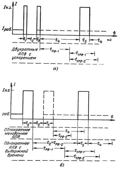 Графики циклов двукратного АПВ
