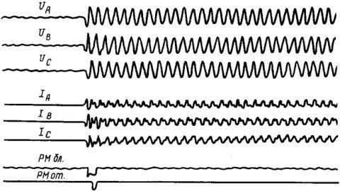 Рисунок 1. Осциллограмма включения ВЛ УВН длиной 500 км на холостой ход