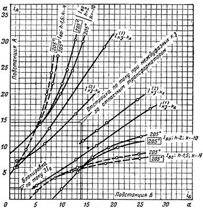 Рисунок 2. График согласования тормозных характеристик с кривыми распределения токов в защите ДЗЛ-1 при внешних коротких замыканиях.